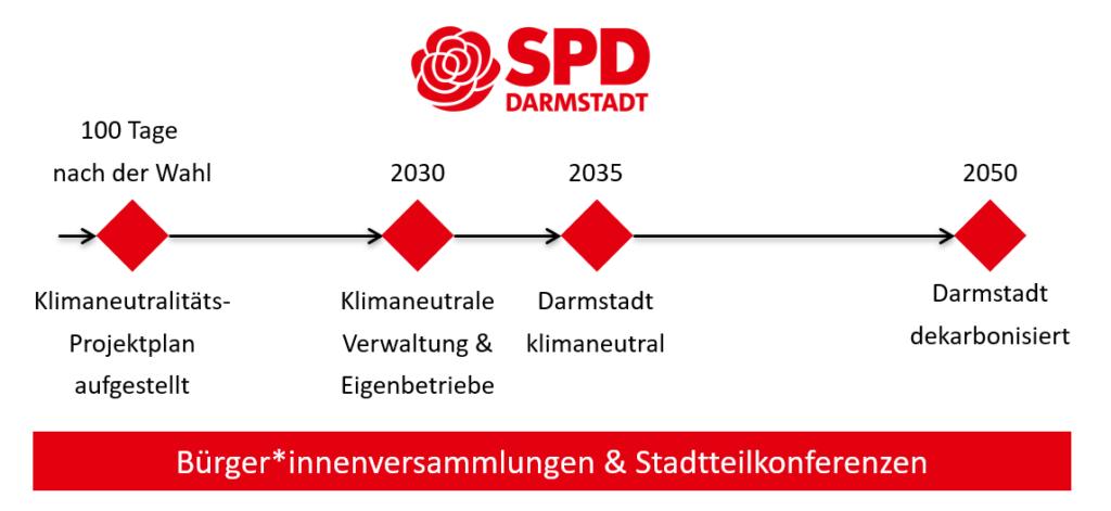 Unser Klimaplan